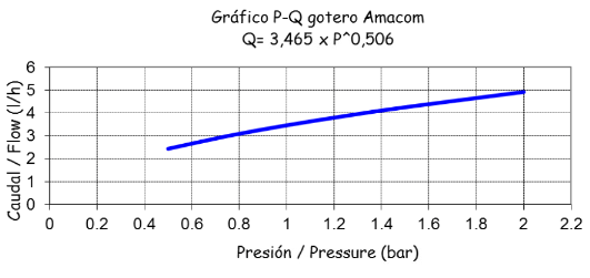 GOTERO INTERLINEA Ø16 mm